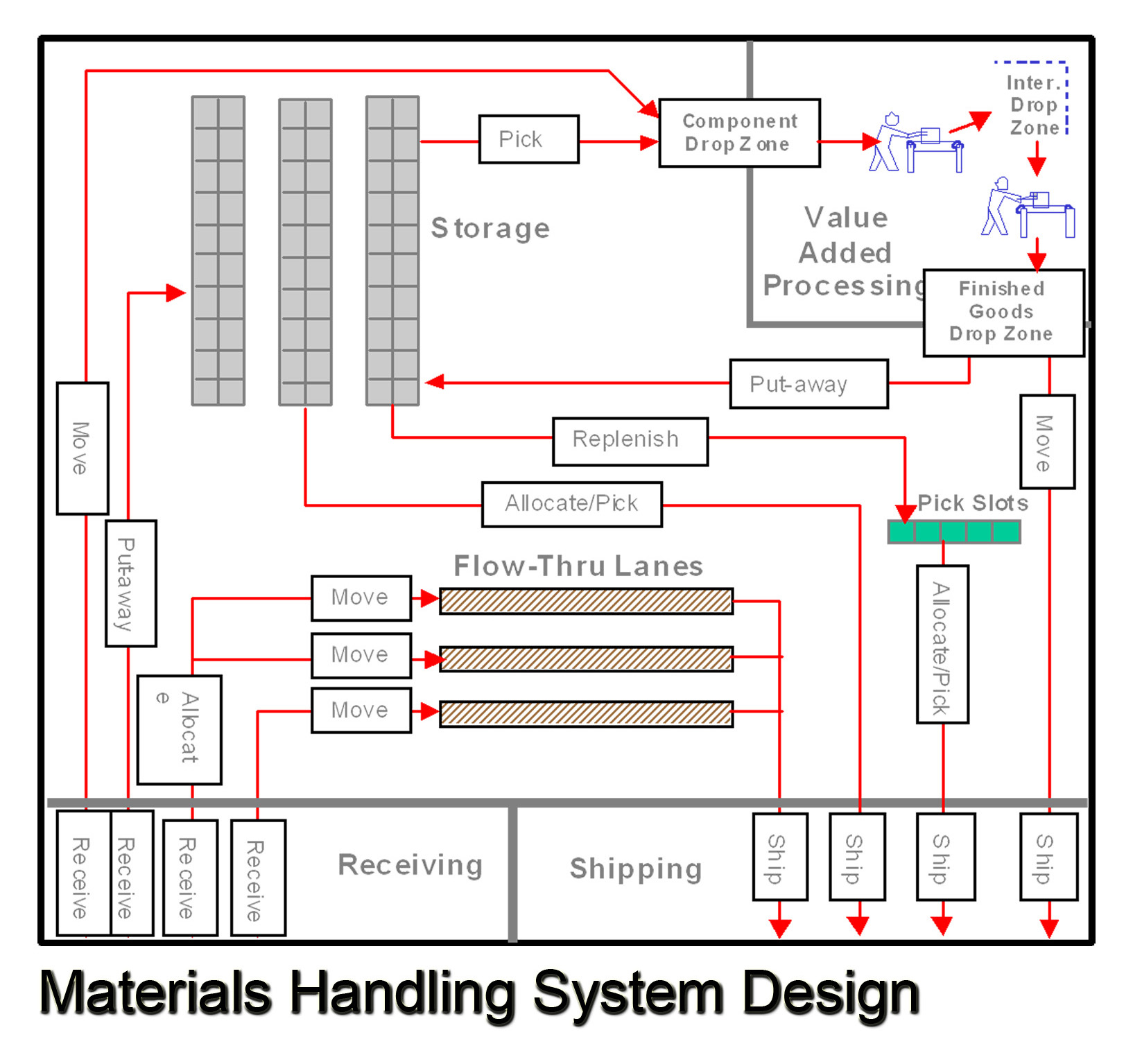 air conditioning system design Air-conditioning project development and system design the goal of an air-conditioning/hvac&r system is to provide a  air-conditioning and refrigeration.